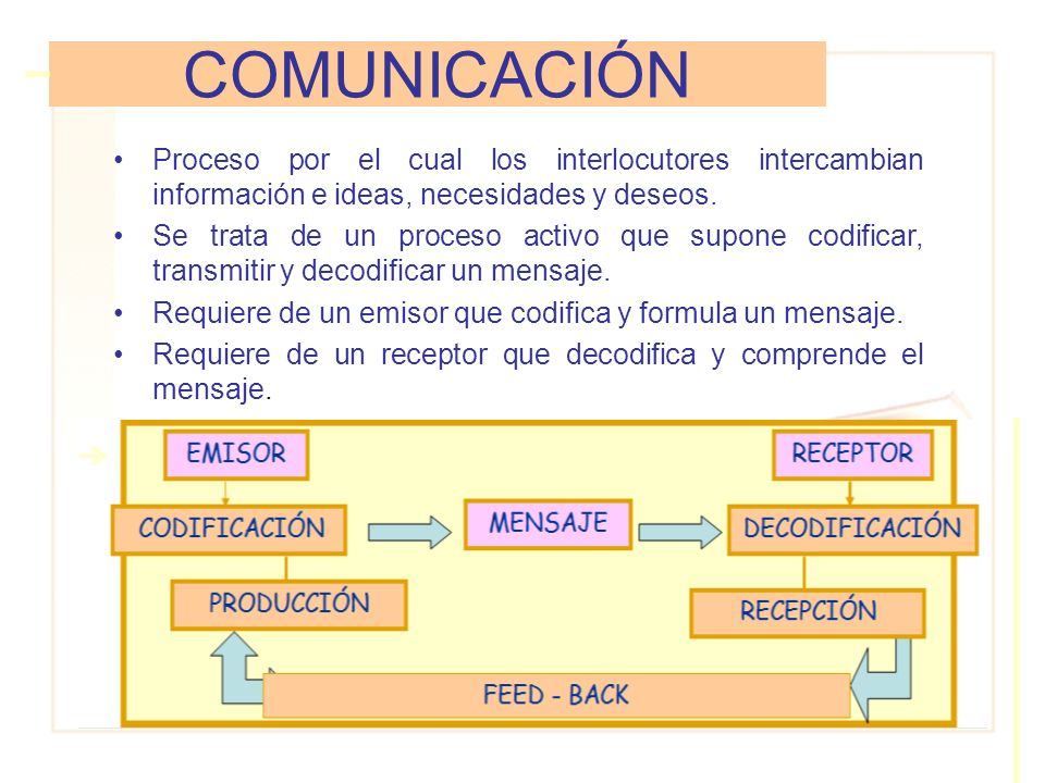El desarrollo de la expresión oral implica un conjunto complejo de las siguientes habilidades: –Conciencia del propósito comunicativo y del destinatario.