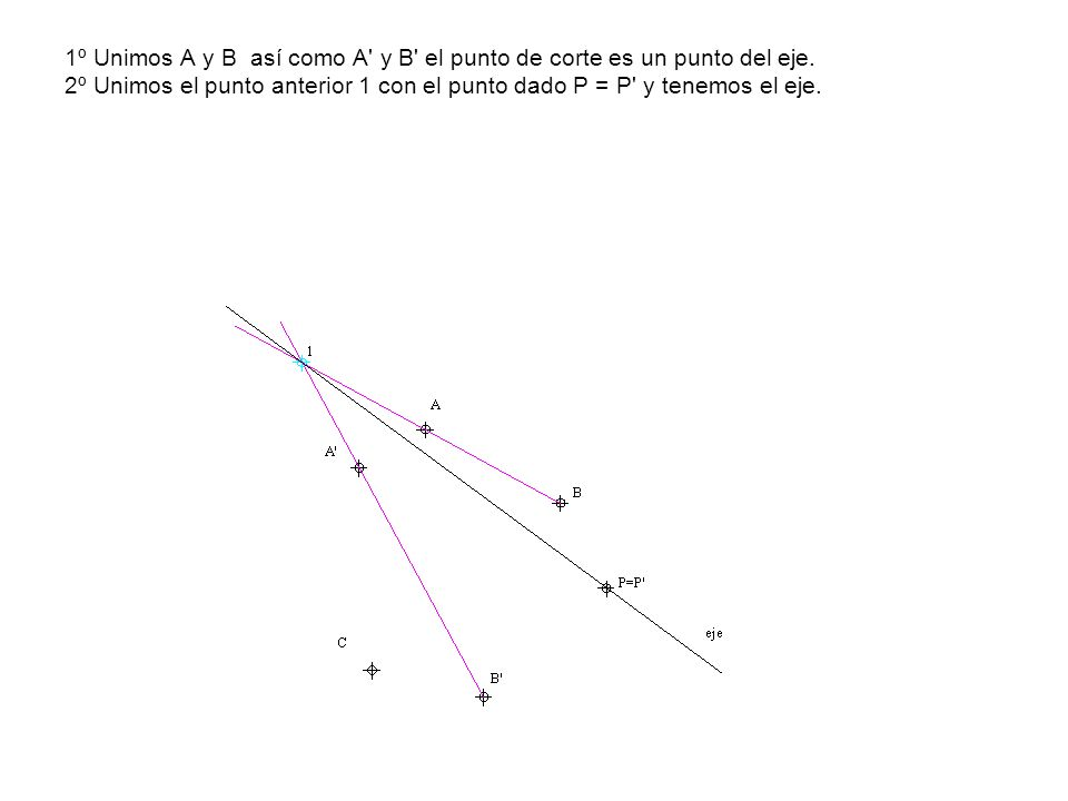 1º Unimos A y B así como A' y B' el punto de corte es un punto del eje. 2º Unimos el punto anterior 1 con el punto dado P = P' y tenemos el eje.