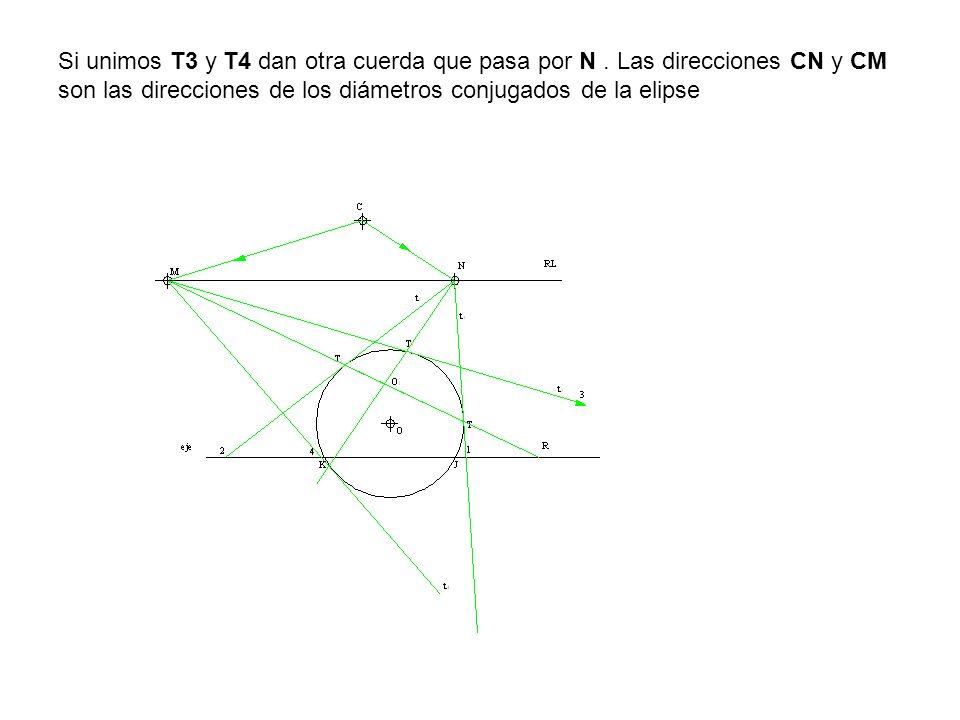 Si unimos T3 y T4 dan otra cuerda que pasa por N. Las direcciones CN y CM son las direcciones de los diámetros conjugados de la elipse