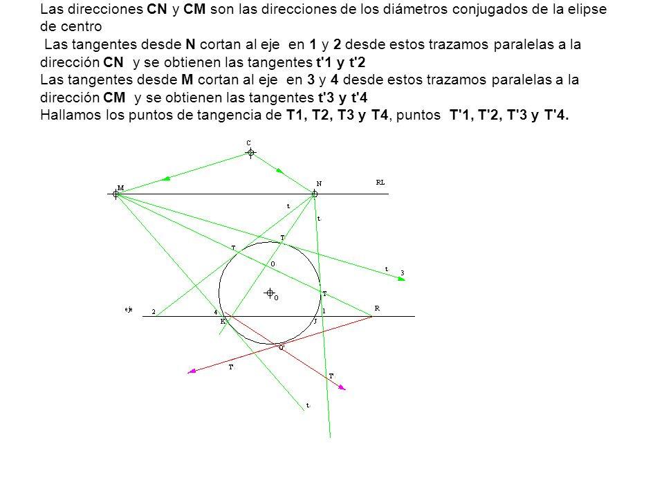 Las direcciones CN y CM son las direcciones de los diámetros conjugados de la elipse de centro Las tangentes desde N cortan al eje en 1 y 2 desde esto