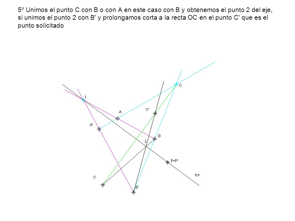 5º Unimos el punto C con B o con A en este caso con B y obtenemos el punto 2 del eje, si unimos el punto 2 con B' y prolongamos corta a la recta OC en