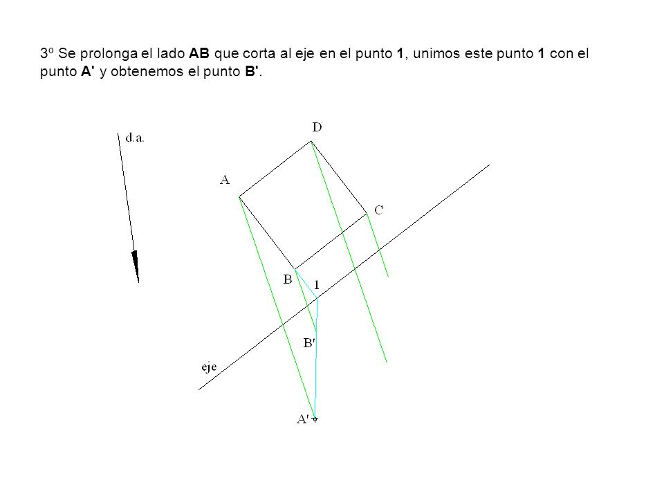3º Se prolonga el lado AB que corta al eje en el punto 1, unimos este punto 1 con el punto A' y obtenemos el punto B'.