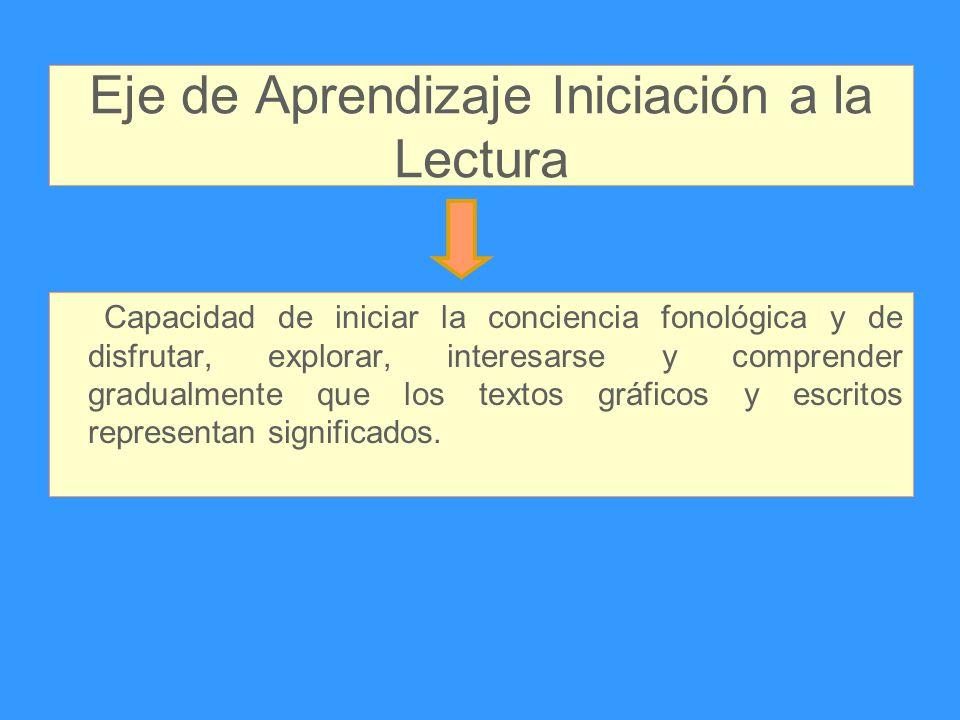 Eje de Aprendizaje Iniciación a la Lectura Capacidad de iniciar la conciencia fonológica y de disfrutar, explorar, interesarse y comprender gradualmen