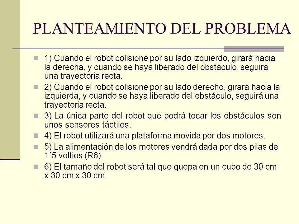 PLANTEAMIENTO DEL PROBLEMA 1) Cuando el robot colisione por su lado izquierdo, girará hacia la derecha, y cuando se haya liberado del obstáculo, segui