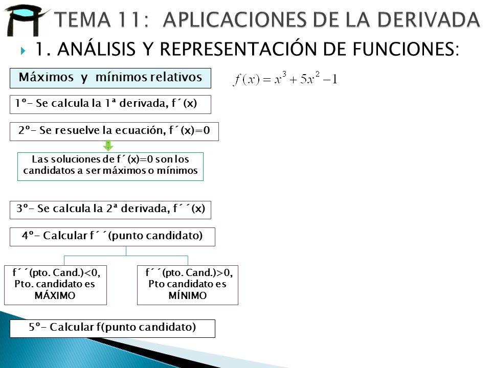 1. ANÁLISIS Y REPRESENTACIÓN DE FUNCIONES: Máximos y mínimos relativos 1º- Se calcula la 1ª derivada, f´(x) 2º- Se resuelve la ecuación, f´(x)=0 3º- S