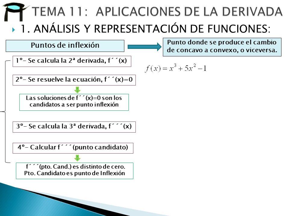 1. ANÁLISIS Y REPRESENTACIÓN DE FUNCIONES: Puntos de inflexión 1º- Se calcula la 2ª derivada, f´´(x) 2º- Se resuelve la ecuación, f´´(x)=0 3º- Se calc