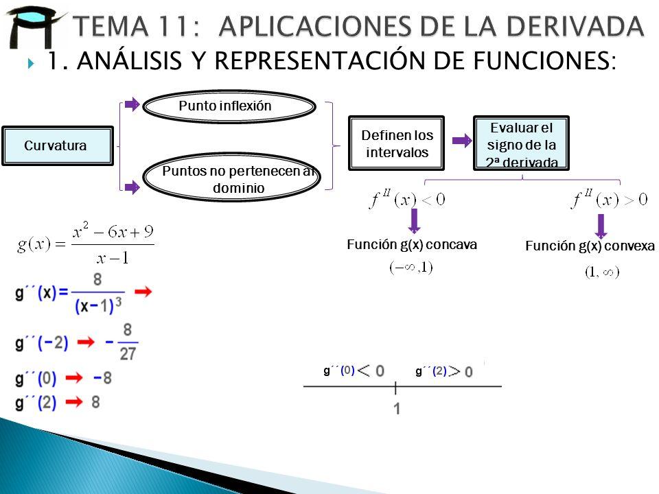 Puntos no pertenecen al dominio Definen los intervalos Evaluar el signo de la 2ª derivada Función g(x) concava Función g(x) convexa Punto inflexión Cu
