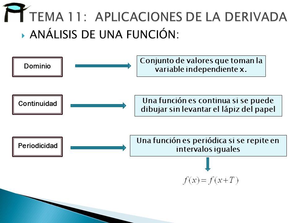 ANÁLISIS DE UNA FUNCIÓN: Dominio Conjunto de valores que toman la variable independiente x. Una función es continua si se puede dibujar sin levantar e