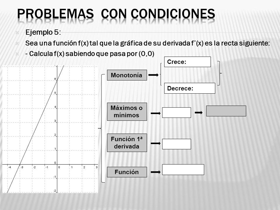 Ejemplo 5: Sea una función f(x) tal que la gráfica de su derivada f(x) es la recta siguiente: - Calcula f(x) sabiendo que pasa por (0,0) Monotonía Máx