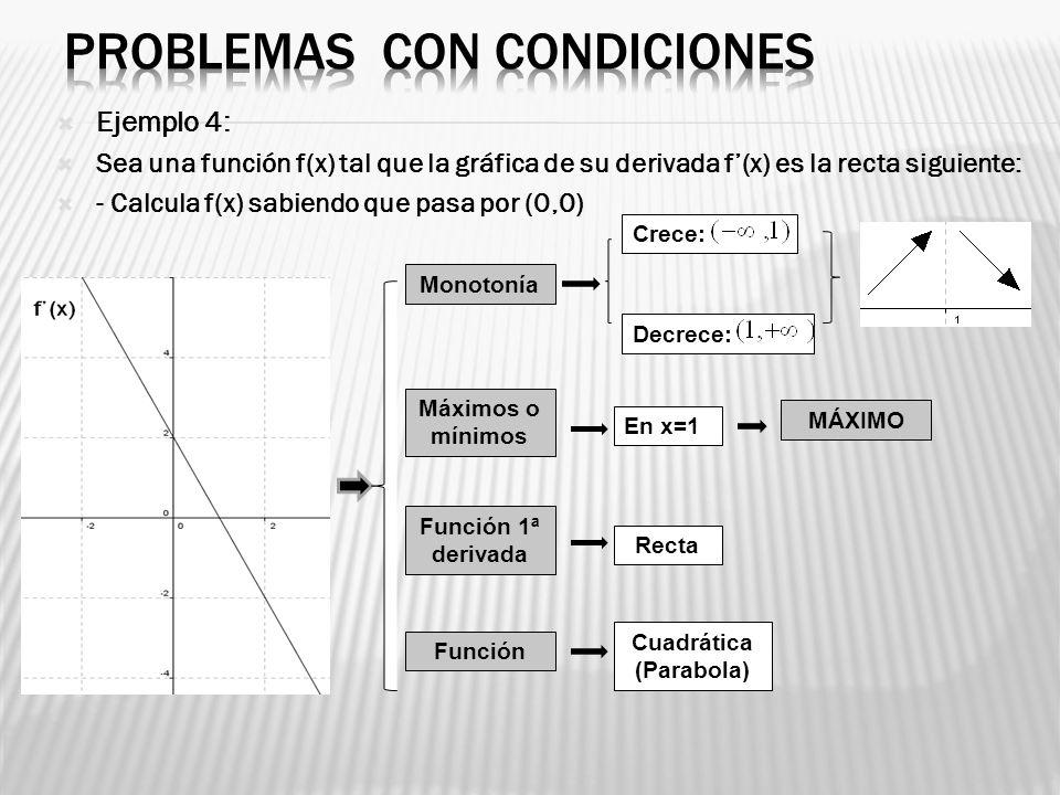 Ejemplo 4: Sea una función f(x) tal que la gráfica de su derivada f(x) es la recta siguiente: - Calcula f(x) sabiendo que pasa por (0,0) Monotonía Máx