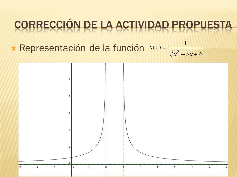Representación de la función
