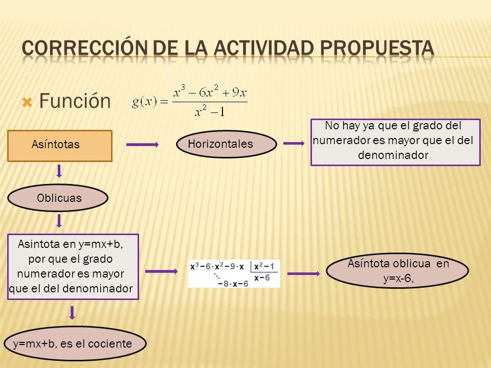 Función Asíntotas Horizontales No hay ya que el grado del numerador es mayor que el del denominador Oblicuas Asintota en y=mx+b, por que el grado nume