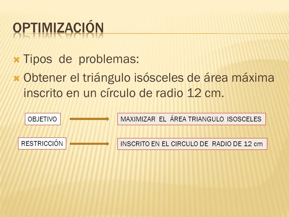 Tipos de problemas: Obtener el triángulo isósceles de área máxima inscrito en un círculo de radio 12 cm. OBJETIVOMAXIMIZAR EL ÁREA TRIANGULO ISOSCELES