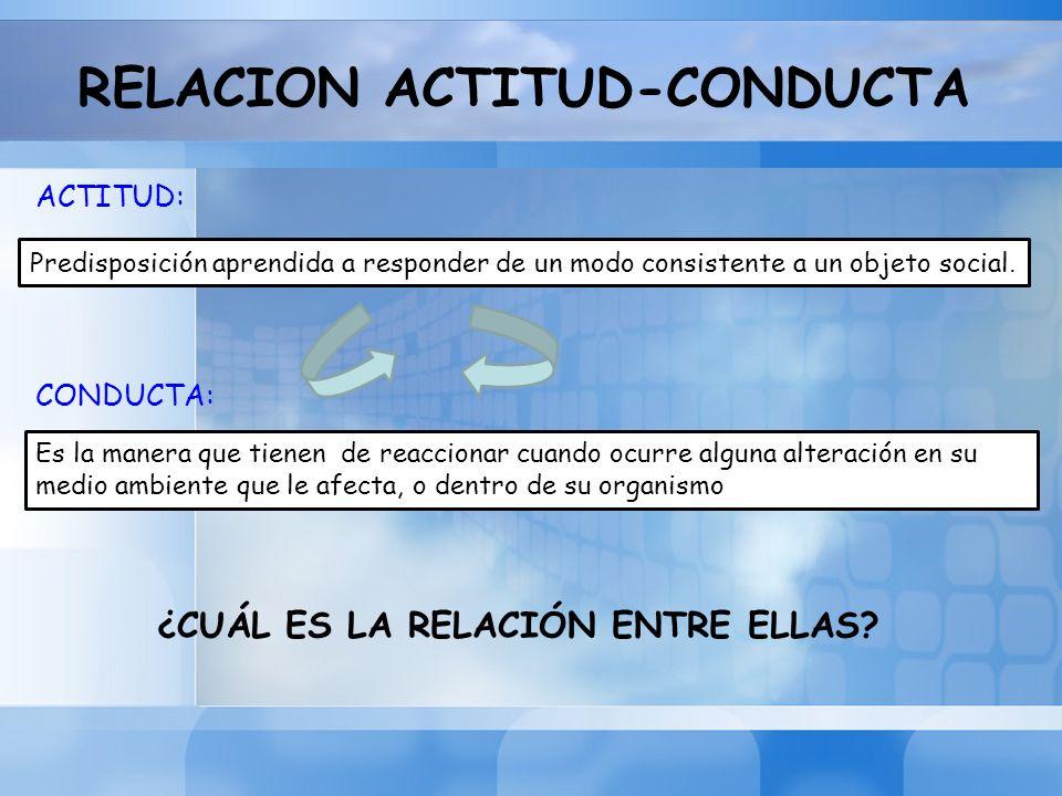 RELACION ACTITUD-CONDUCTA Predisposición aprendida a responder de un modo consistente a un objeto social. ACTITUD: CONDUCTA: Es la manera que tienen d