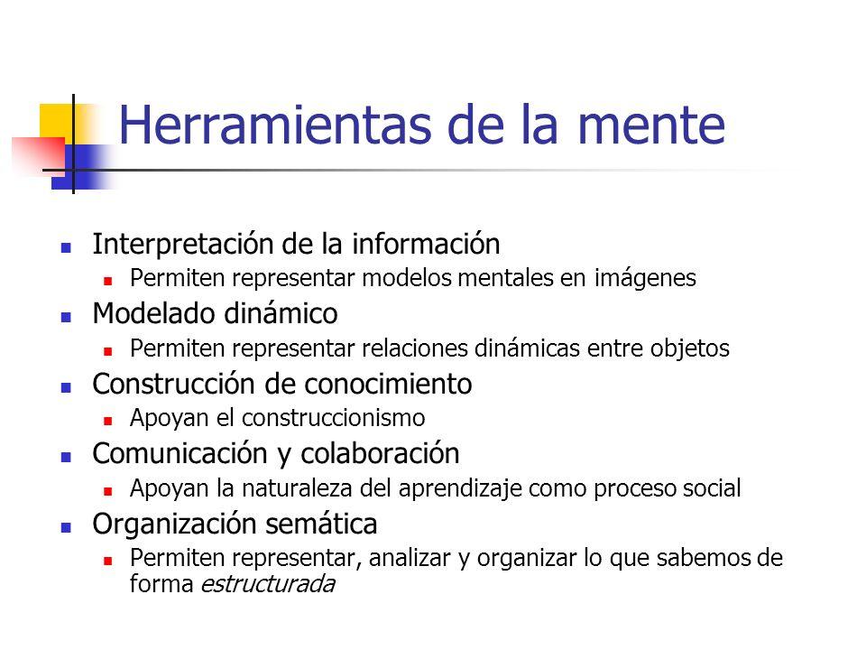 Herramientas de la mente Interpretación de la información Permiten representar modelos mentales en imágenes Modelado dinámico Permiten representar relaciones dinámicas entre objetos Construcción de conocimiento Apoyan el construccionismo Comunicación y colaboración Apoyan la naturaleza del aprendizaje como proceso social Organización semática Permiten representar, analizar y organizar lo que sabemos de forma estructurada