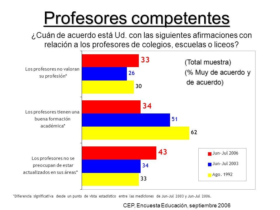 ¿Cuán de acuerdo está Ud. con las siguientes afirmaciones con relación a los profesores de colegios, escuelas o liceos? (Total muestra) (Total muestra