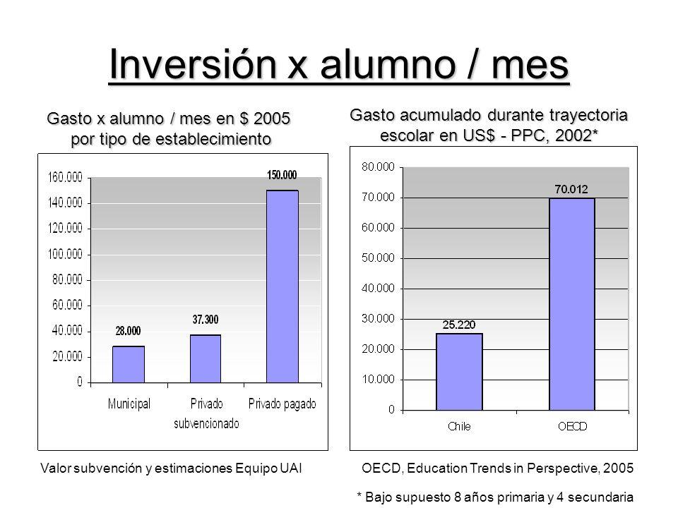 Inversión x alumno / mes Gasto x alumno / mes en $ 2005 por tipo de establecimiento Gasto acumulado durante trayectoria escolar en US$ - PPC, 2002* Valor subvención y estimaciones Equipo UAI OECD, Education Trends in Perspective, 2005 * Bajo supuesto 8 años primaria y 4 secundaria