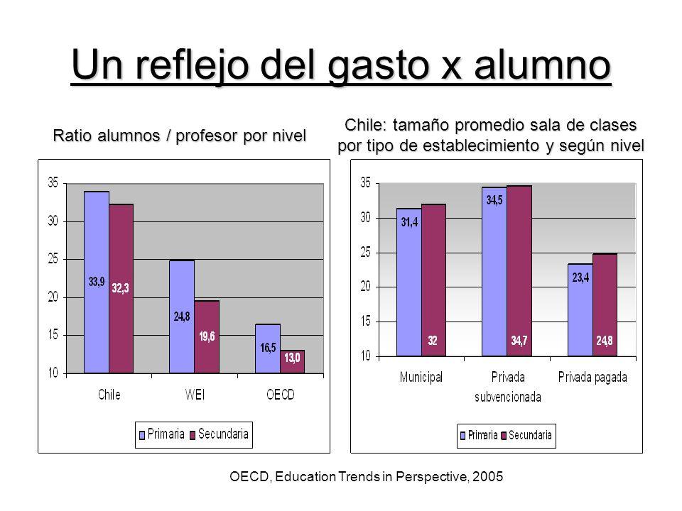 Un reflejo del gasto x alumno Chile: tamaño promedio sala de clases por tipo de establecimiento y según nivel Ratio alumnos / profesor por nivel OECD, Education Trends in Perspective, 2005