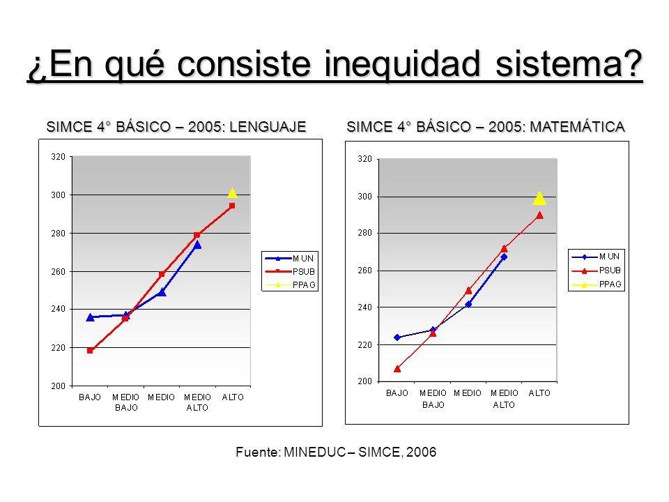 SIMCE 4° BÁSICO – 2005: LENGUAJE SIMCE 4° BÁSICO – 2005: MATEMÁTICA Fuente: MINEDUC – SIMCE, 2006 ¿En qué consiste inequidad sistema
