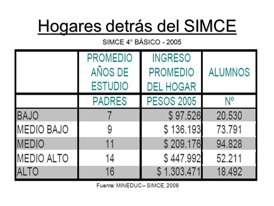 Hogares detrás del SIMCE Fuente: MINEDUC – SIMCE, 2006 SIMCE 4° BÁSICO - 2005