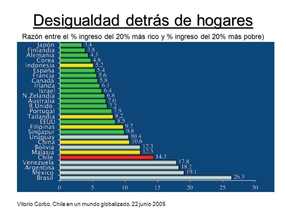 Desigualdad detrás de hogares Razón entre el % ingreso del 20% más rico y % ingreso del 20% más pobre) Vitorio Corbo, Chile en un mundo globalizado, 22 junio 2005