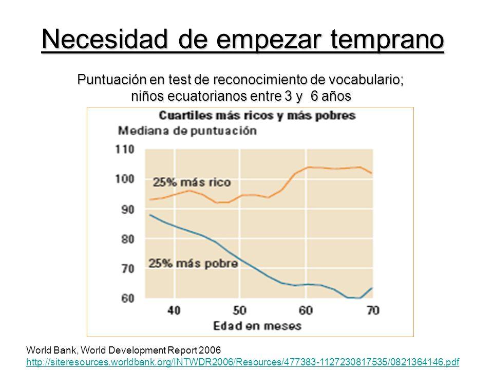 Necesidad de empezar temprano World Bank, World Development Report 2006 http://siteresources.worldbank.org/INTWDR2006/Resources/477383-1127230817535/0821364146.pdf Puntuación en test de reconocimiento de vocabulario; niños ecuatorianos entre 3 y 6 años