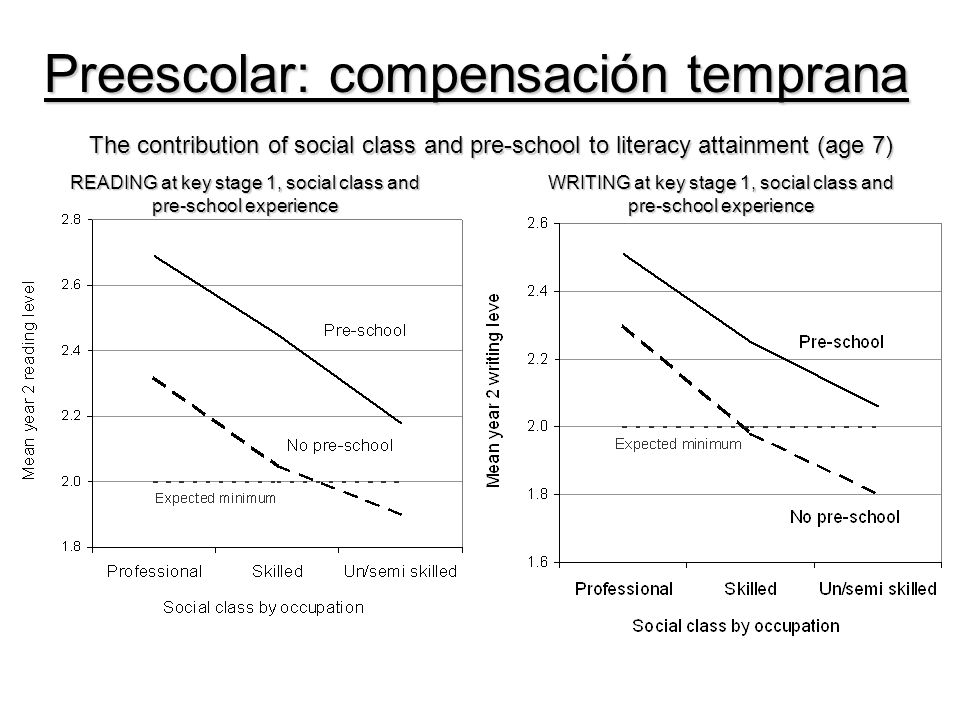 READING at key stage 1, social class and pre-school experience WRITING at key stage 1, social class and pre-school experience The contribution of social class and pre-school to literacy attainment (age 7) Preescolar: compensación temprana