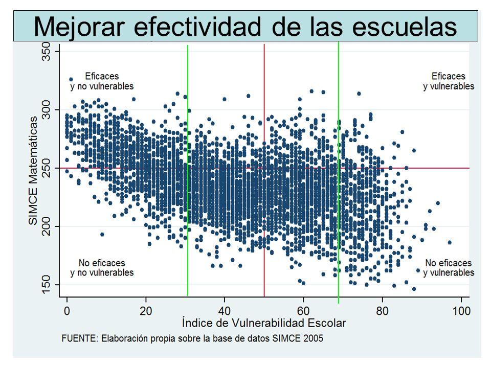 Mejorar efectividad de las escuelas