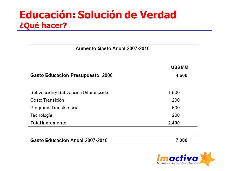 Educación: Solución de Verdad ¿Qué hacer? Aumento Gasto Anual 2007-2010 US$ MM Gasto Educación Presupuesto. 2006 4.600 Subvención y Subvención Diferen