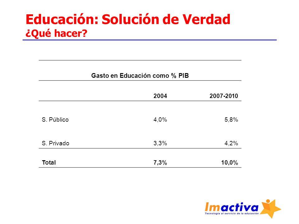 Educación: Solución de Verdad ¿Qué hacer? Gasto en Educación como % PIB 20042007-2010 S. Público4,0%5,8% S. Privado3,3%4,2% Total 7,3%10,0%