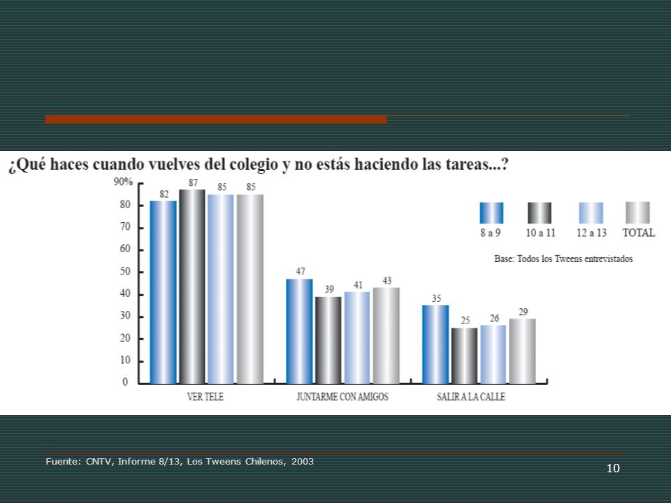 10 Fuente: CNTV, Informe 8/13, Los Tweens Chilenos, 2003