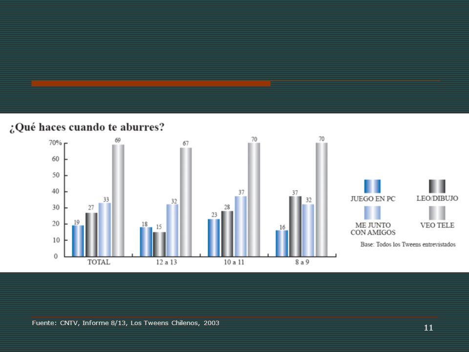 11 Fuente: CNTV, Informe 8/13, Los Tweens Chilenos, 2003