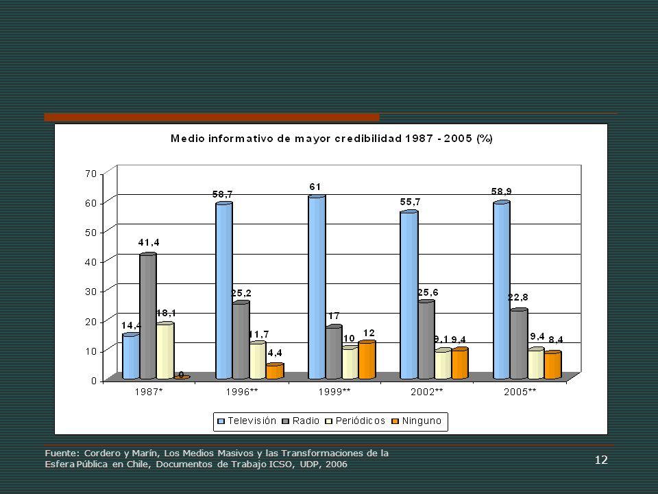 12 Fuente: Cordero y Marín, Los Medios Masivos y las Transformaciones de la Esfera Pública en Chile, Documentos de Trabajo ICSO, UDP, 2006