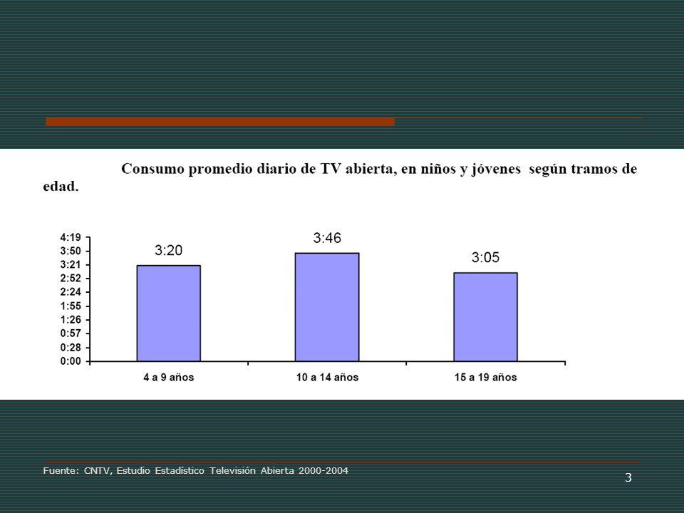 3 Fuente: CNTV, Estudio Estadístico Televisión Abierta 2000-2004