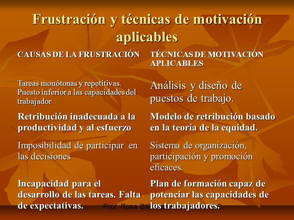 Prof. Rosa Barroso22 Frustración y técnicas de motivación aplicables CAUSAS DE LA FRUSTRACIÓN TÉCNICAS DE MOTIVACIÓN APLICABLES Tareas monótonas y rep