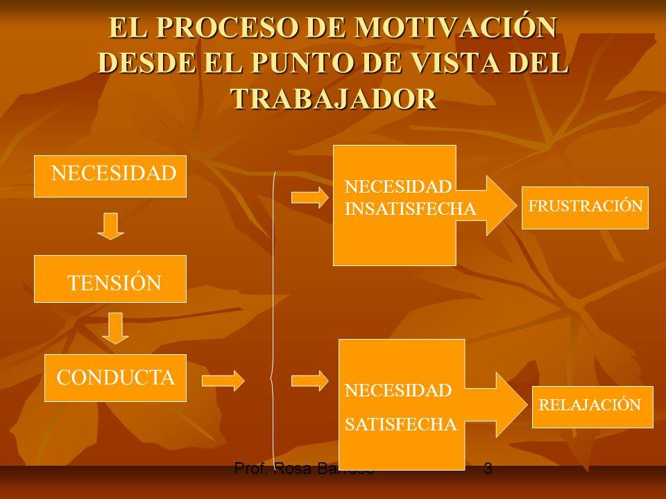 Prof. Rosa Barroso3 EL PROCESO DE MOTIVACIÓN DESDE EL PUNTO DE VISTA DEL TRABAJADOR NECESIDAD TENSIÓN CONDUCTA NECESIDAD INSATISFECHA FRUSTRACIÓN NECE