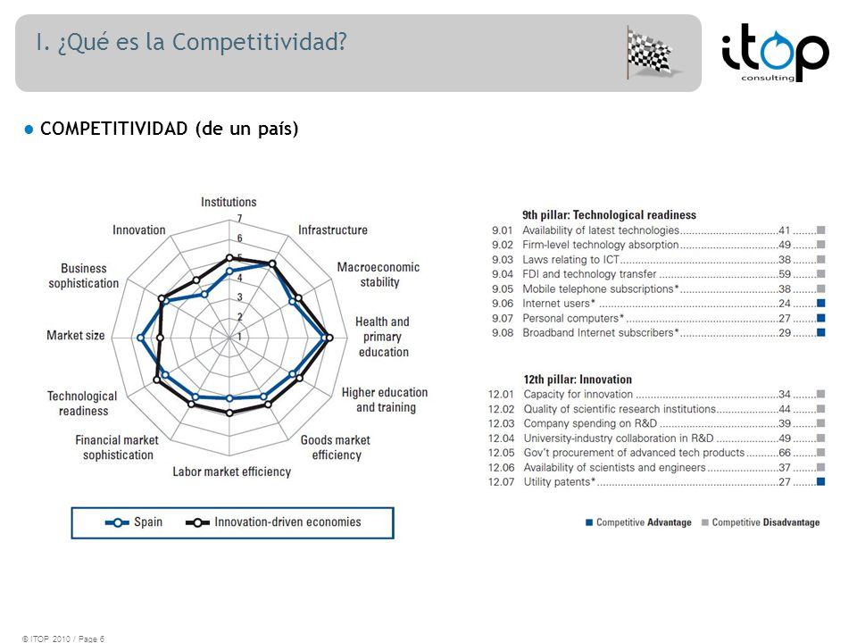 I. ¿Qué es la Competitividad? COMPETITIVIDAD (de un país) © ITOP 2010 / Page 6