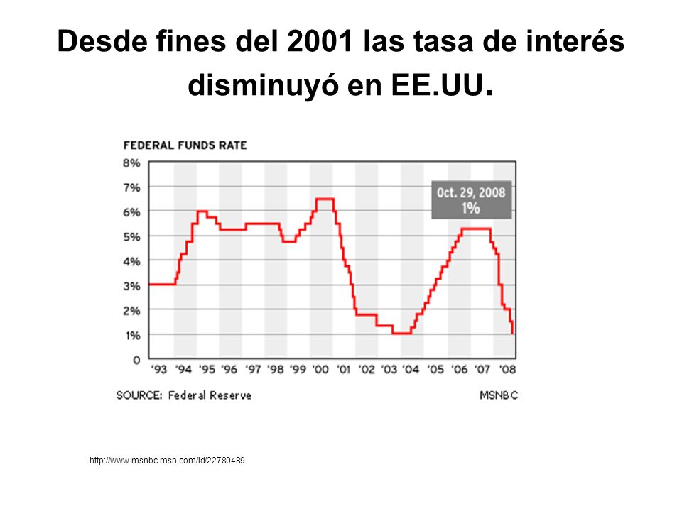 Desde fines del 2001 las tasa de interés disminuyó en EE.UU. http://www.msnbc.msn.com/id/22780489