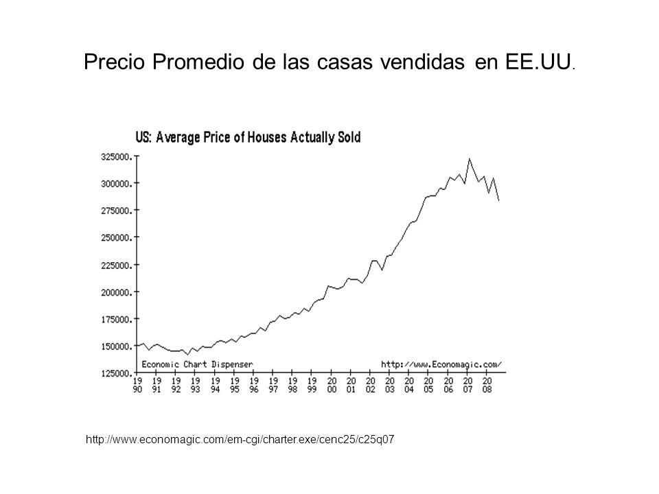 Precio Promedio de las casas vendidas en EE.UU. http://www.economagic.com/em-cgi/charter.exe/cenc25/c25q07