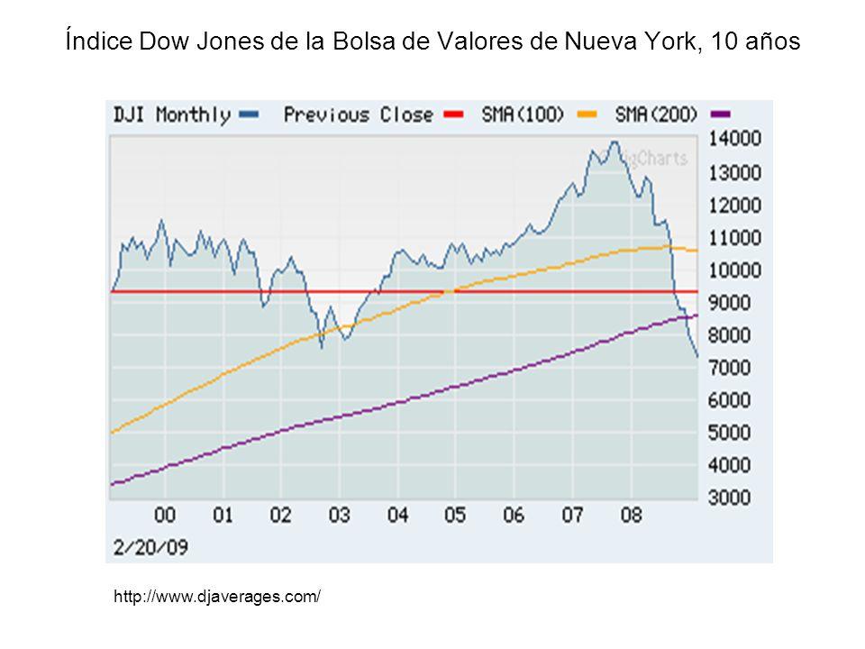 Índice Dow Jones de la Bolsa de Valores de Nueva York, 10 años http://www.djaverages.com/