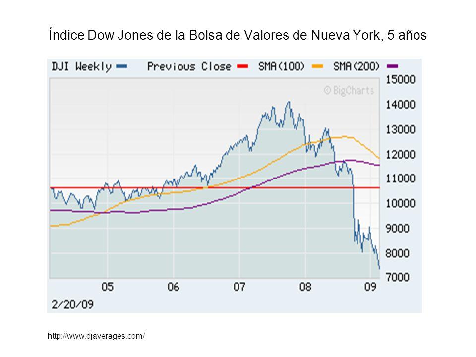 Índice Dow Jones de la Bolsa de Valores de Nueva York, 5 años http://www.djaverages.com/