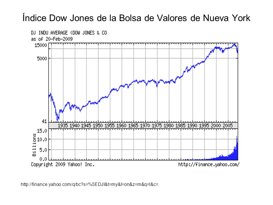 Índice Dow Jones de la Bolsa de Valores de Nueva York http://finance.yahoo.com/q/bc?s=%5EDJI&t=my&l=on&z=m&q=l&c=