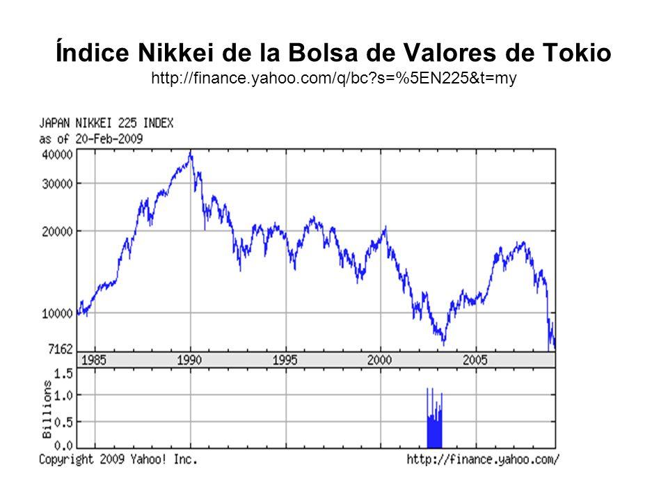 Índice Nikkei de la Bolsa de Valores de Tokio http://finance.yahoo.com/q/bc?s=%5EN225&t=my