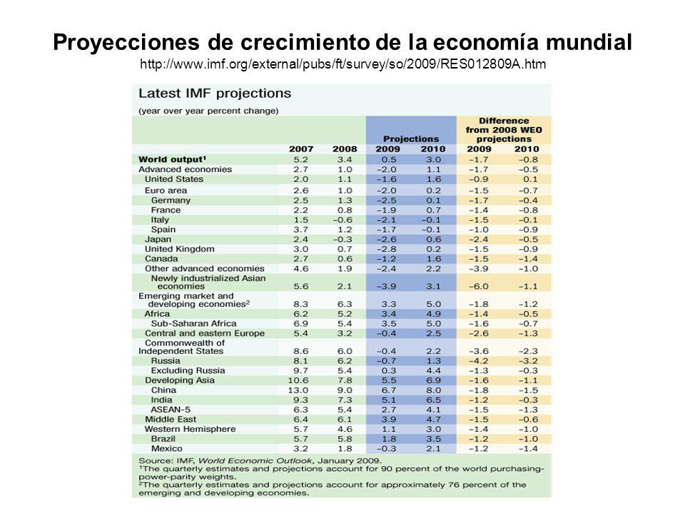 Proyecciones de crecimiento de la economía mundial http://www.imf.org/external/pubs/ft/survey/so/2009/RES012809A.htm