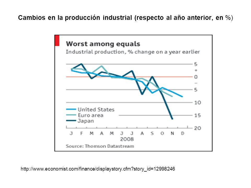 Cambios en la producción industrial (respecto al año anterior, en %) http://www.economist.com/finance/displaystory.cfm?story_id=12998246