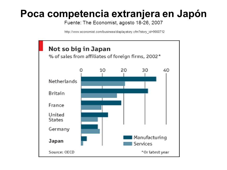Poca competencia extranjera en Japón Fuente: The Economist, agosto 18-26, 2007 http://www.economist.com/business/displaystory.cfm?story_id=9660712