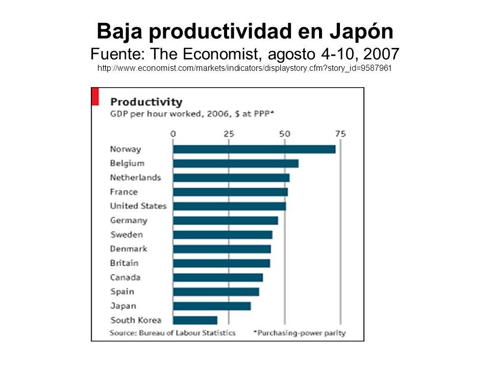 Baja productividad en Japón Fuente: The Economist, agosto 4-10, 2007 http://www.economist.com/markets/indicators/displaystory.cfm?story_id=9587961