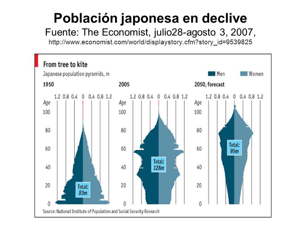 Población japonesa en declive Fuente: The Economist, julio28-agosto 3, 2007, http://www.economist.com/world/displaystory.cfm?story_id=9539825