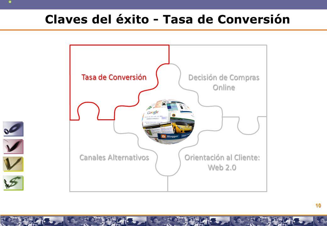 Copyright © 2008 Marcos Pueyrredon Copyright © 2008 Marcos Pueyrredon 10 Tasa de Conversión Decisión de Compras Online Canales Alternativos Orientación al Cliente: Web 2.0 Claves del éxito - Tasa de Conversión