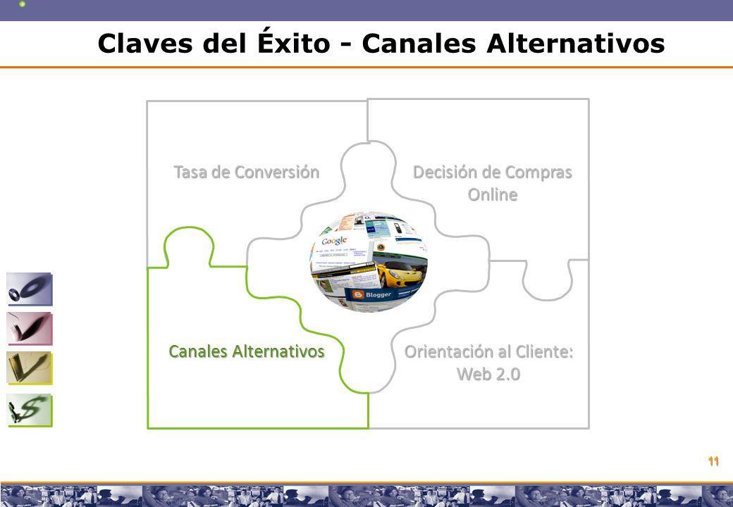 Copyright © 2008 Marcos Pueyrredon Copyright © 2008 Marcos Pueyrredon 11 Tasa de Conversión Decisión de Compras Online Canales Alternativos Orientación al Cliente: Web 2.0 Claves del Éxito - Canales Alternativos